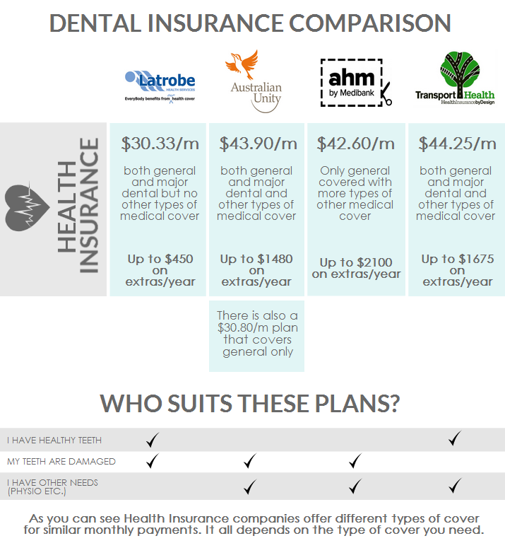 What is the best dental insurance